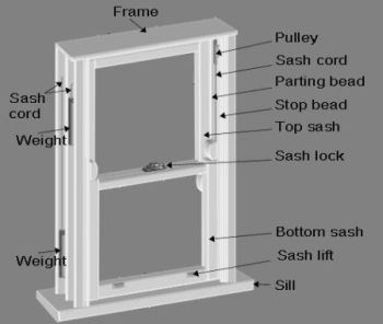 How To Replace Your Window Sash Cords With A Simple Process