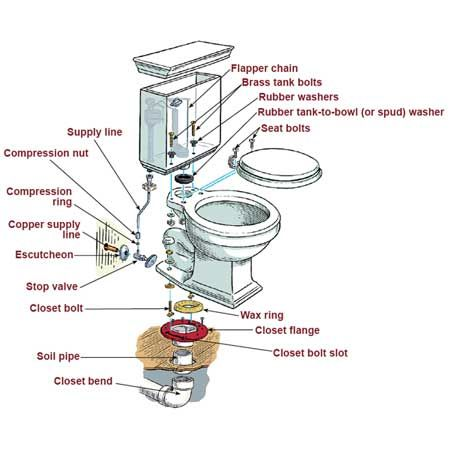 How to replace a toilet_2