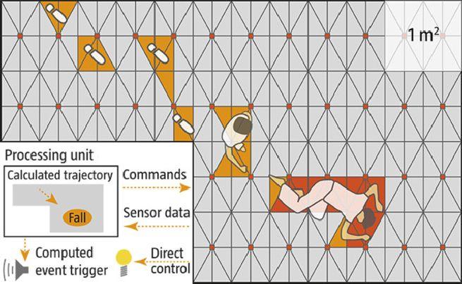 SensFloor Touchscreen sensor-enabled floor covering_2