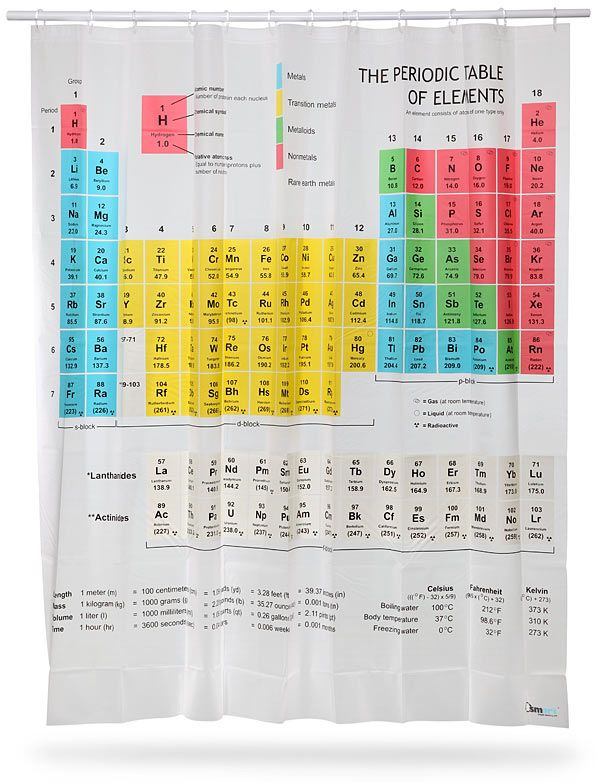 Periodic Table Shower Curtain_1