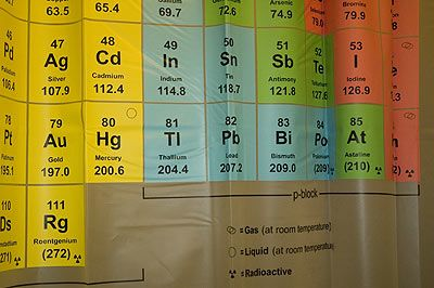 Periodic Table Shower Curtain_3