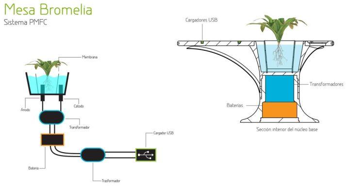 Bromelia USB Table by Daniel Gestoso_6