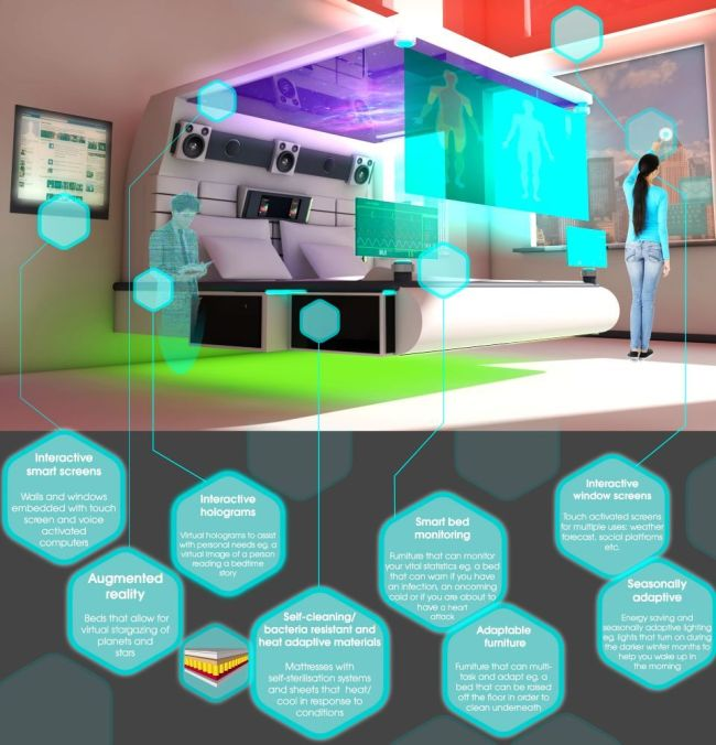 bedroom of the future_4