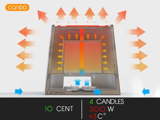 Cando - Multi Candle Powered Heater by Bluehugo_4