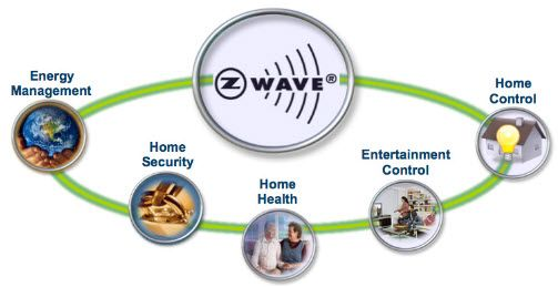 Z-Wave wireless home control System_2.1
